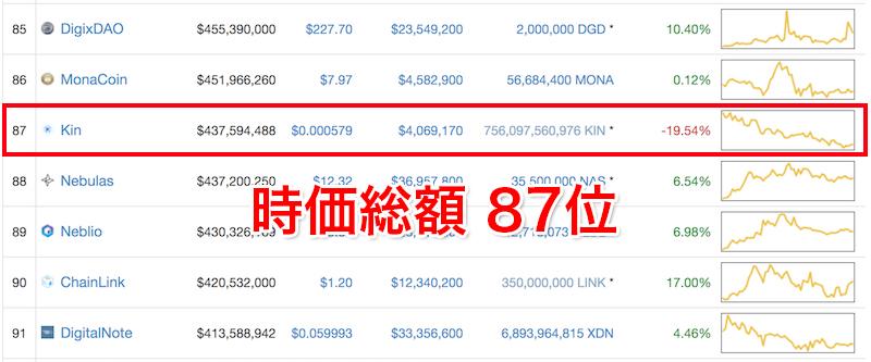 仮想通貨KIN(キン)の時価総額ランキング