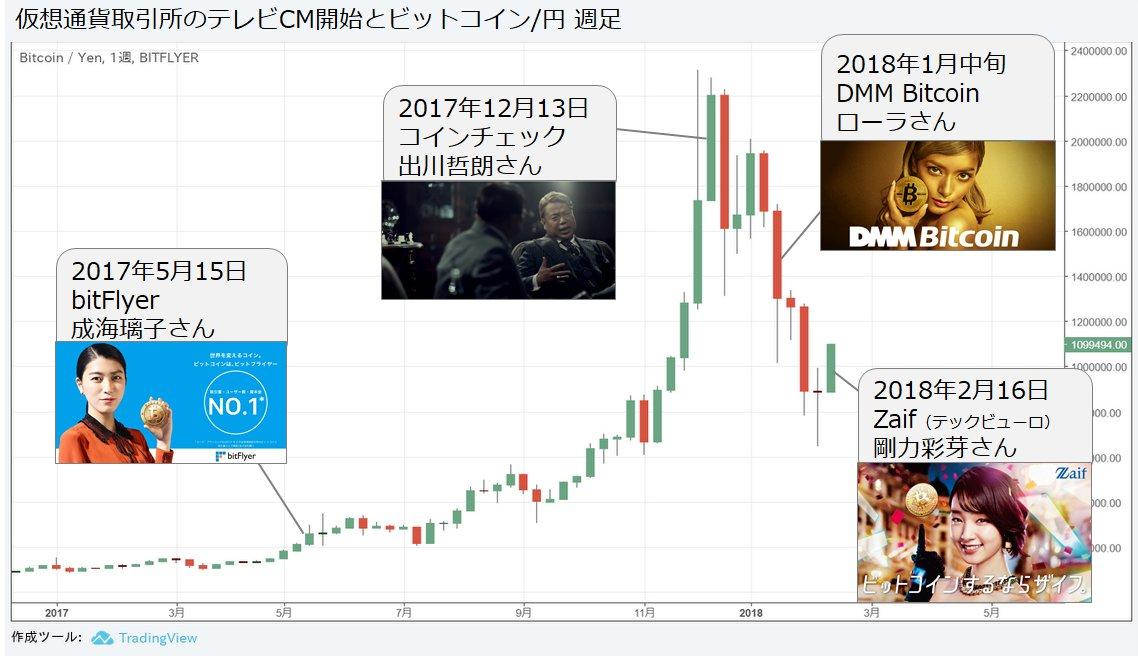 仮想通貨テレビCMの歴史